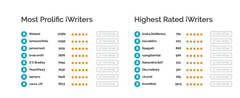 iwriter favorite writers list